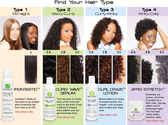 Natural Hair Chart