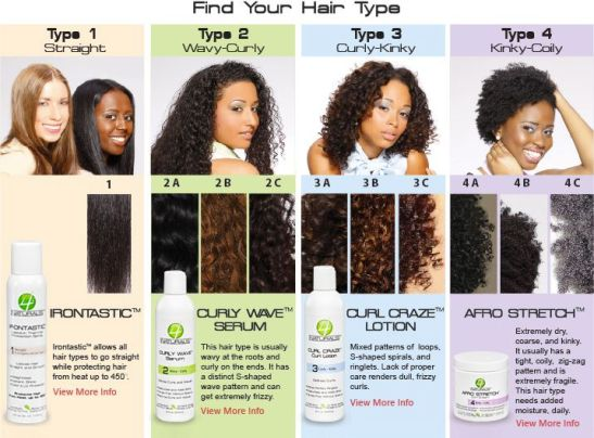 One hair type chart from 4naturals via Pinterest.